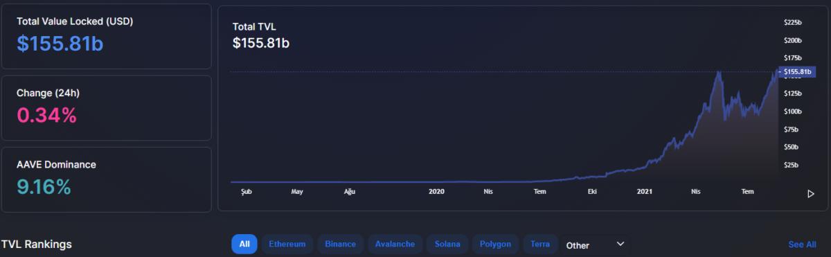 DeFi 1 1200x371 - DeFi'dan Yeni Rekor! Kilitli Değer 155 Milyar Doları Geçti!