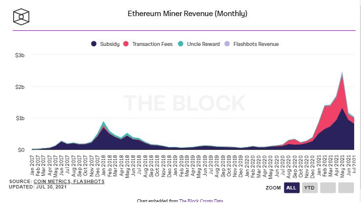 ETH Madencilik Geliri Temmuz - Ethereum Madencilerinin Geliri, Bitcoin Madencilerini Geçti!