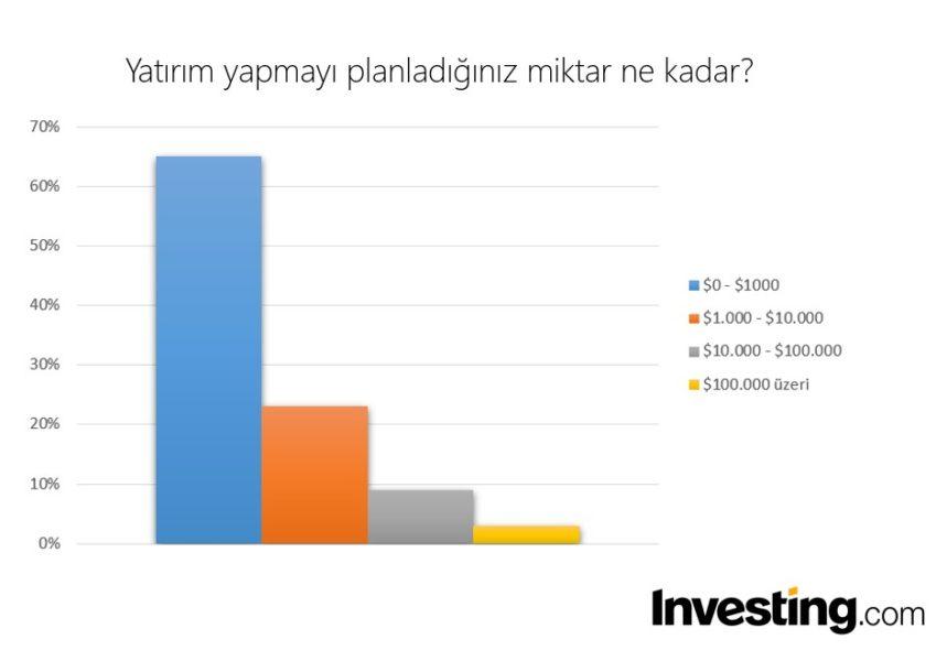 Yatirim yapmayi planladiginiz miktar ne kadar investing.com muhabbit 859x600 - Türkiye'deki Yatırımcılar Bitcoin Hakkında Ne Düşünüyor?