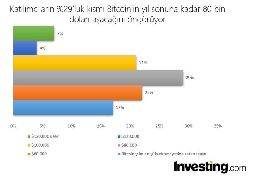bitcoin yil sonuna kadar kac dolar olacak investing muhabbit 860x600 - Türkiye'deki Yatırımcılar Bitcoin Hakkında Ne Düşünüyor?