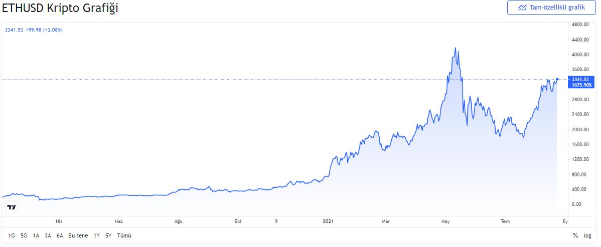 eth - DeFi'dan Yeni Rekor! Kilitli Değer 155 Milyar Doları Geçti!
