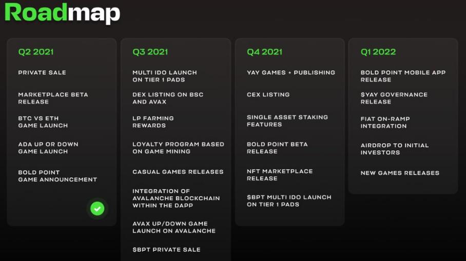 yay games road map - DeFi ve Oyun Sektörünü Birleştiren YAY Games, Sektöre Hızlı Bir Giriş Yapıyor!