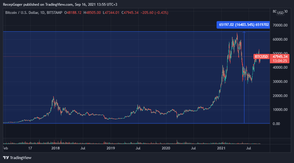 BTCUSD 2021 09 16 13 55 36 - US Global Investors CEO'su: Altın, BTC Gibi Yükselemez!