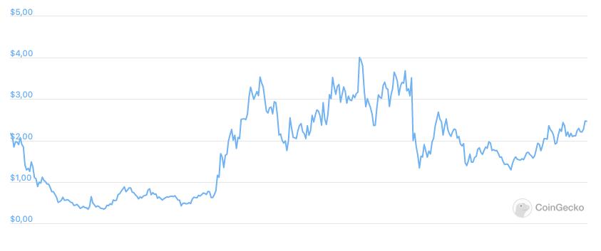 Ekran Resmi 2021 09 06 15.48.48 - Curve Finance Nedir?