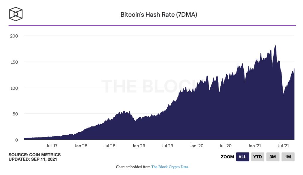 Screen Shot 2021 09 11 at 16.43.26 1036x600 - Bitcoin Hash Rate'i Kayıplarını Telafi Etmeye Devam Ediyor!