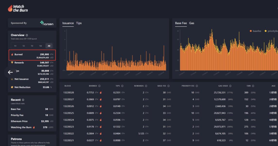 Screen Shot 2021 09 15 at 09.33.46 1145x600 - Ethereum (ETH) Yakım Miktarı 1 Milyar Doları Aştı!