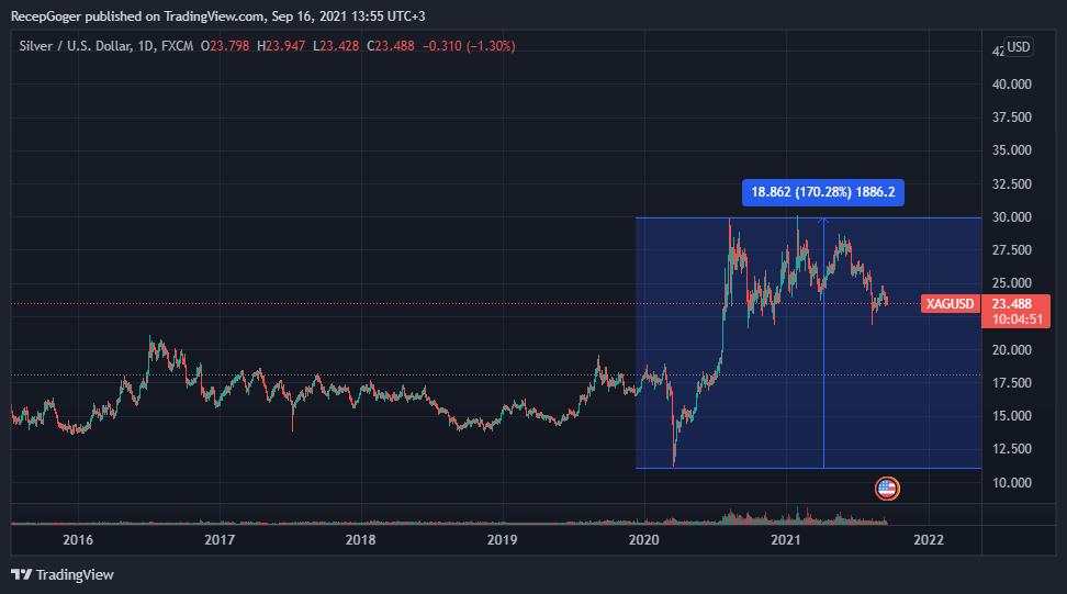 XAGUSD 2021 09 16 13 55 10 - US Global Investors CEO'su: Altın, BTC Gibi Yükselemez!