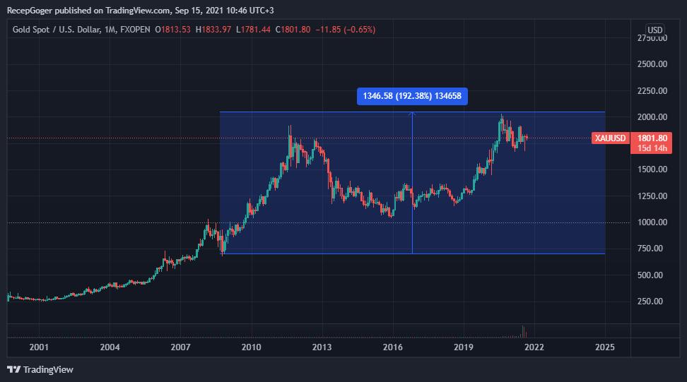 XAUUSD 2021 09 15 10 46 12 - MicroStrategy Elindeki BTC Sayısını Artırmaya Devam Ediyor!