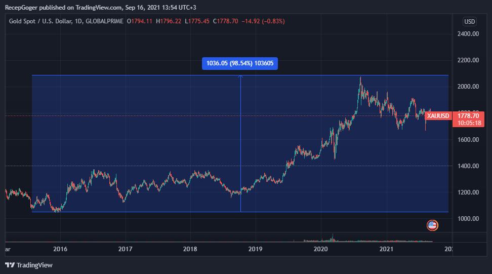 XAUUSD 2021 09 16 13 54 42 - US Global Investors CEO'su: Altın, BTC Gibi Yükselemez!