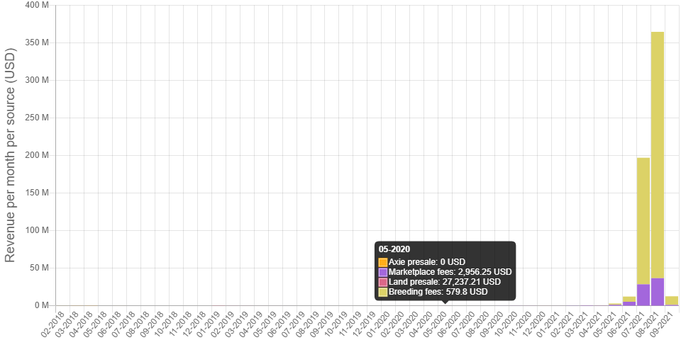 axs - Axie Infinity (AXS) Platformu Ağustos'ta Gelir Rekoru Kırdı!