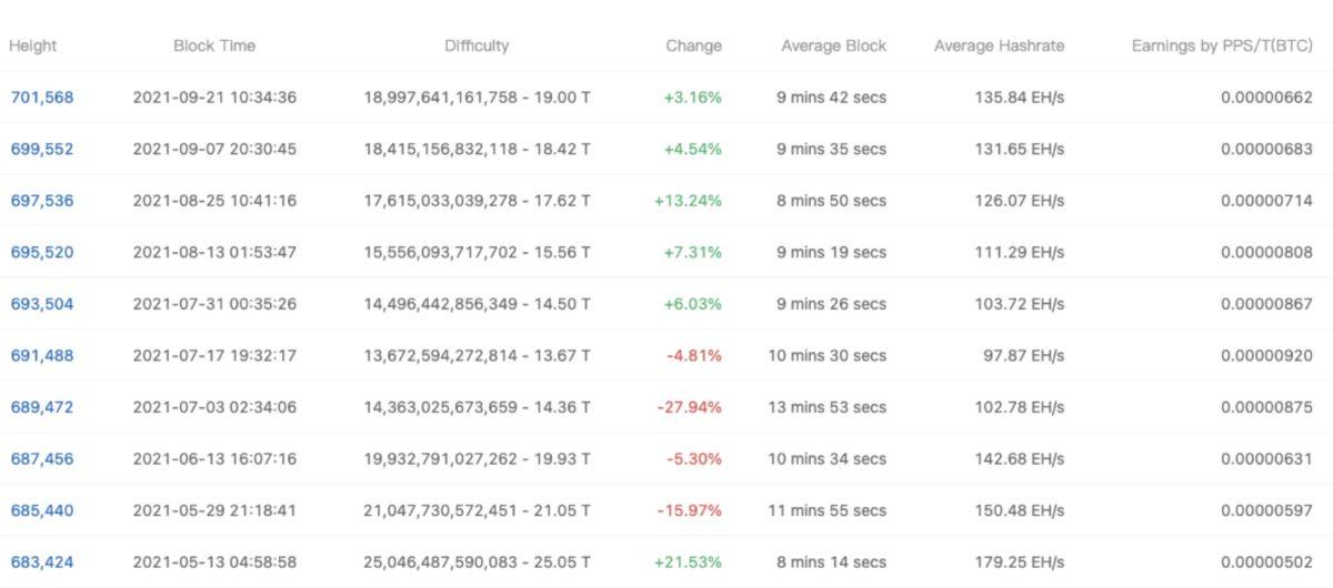 bitcoin madencilik zorluğu 1200x530 - Bitcoin Madencilik Zorluğu Artmaya Devam Ediyor!