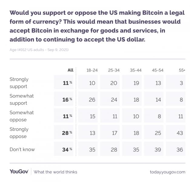yougov 627x600 - Amerikalıların Yüzde 27'si Bitcoin'in Yasal Para Birimi Olmasını İstiyor!