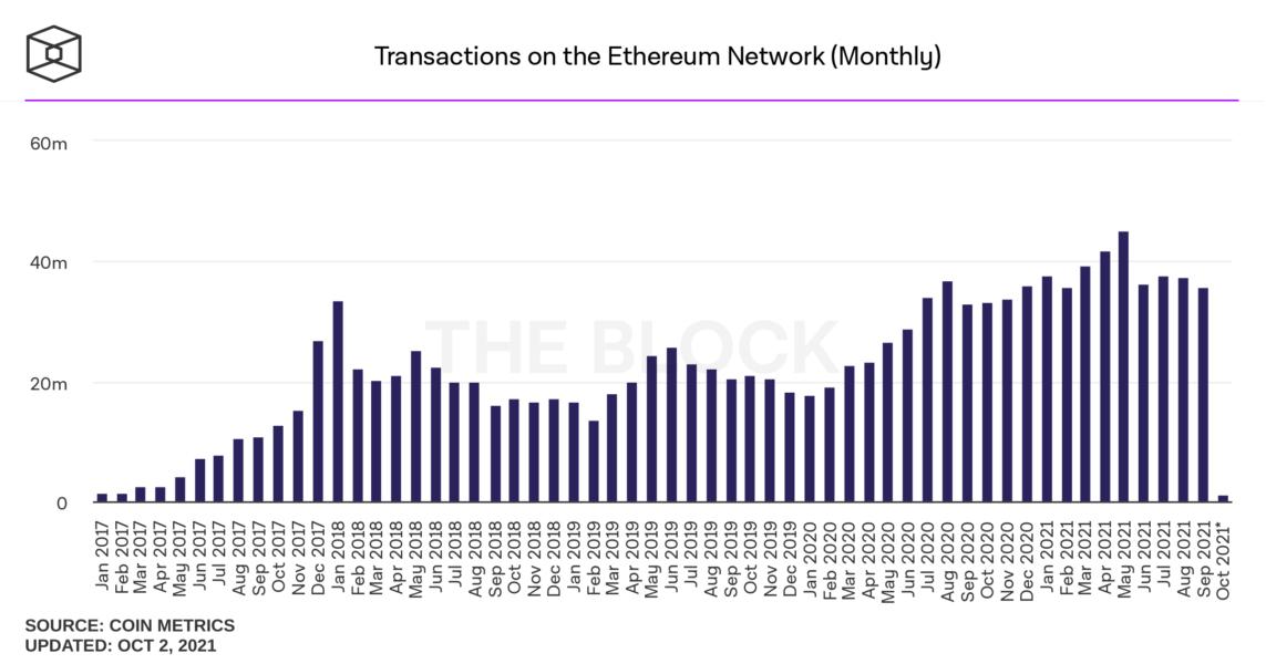 transactions on the ethereum network monthly 1 1143x600 - Ethereum Madencileri, Eylül Ayında Rekor Gelir Elde Etti!